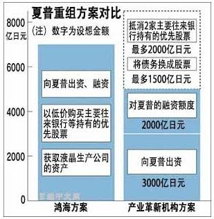 夏普最终以7000亿日元被鸿海收购
