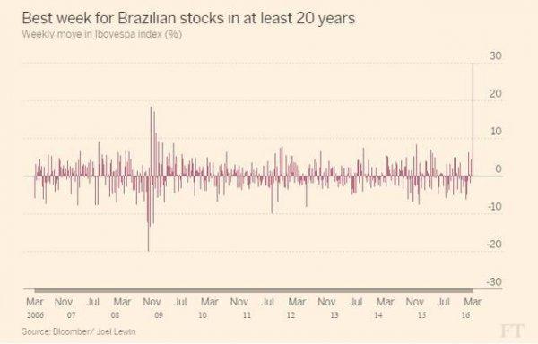 新兴市场疯狂反弹:希腊和巴西股市都在飙升