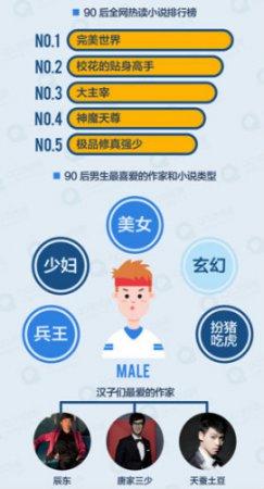 QQ浏览器大数据:《完美世界》登顶90后热读小说排行榜(组图)