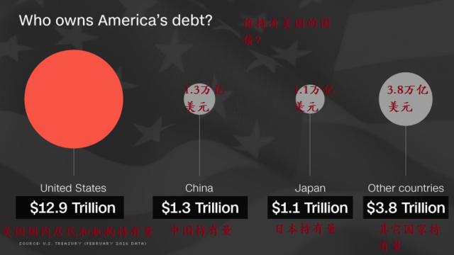 一图看清:19万亿美债到底都在谁手里?