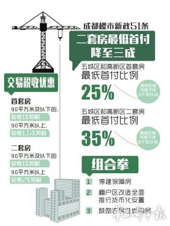 """成都""""51条""""去库存 主城区首套房最低首付25%"""