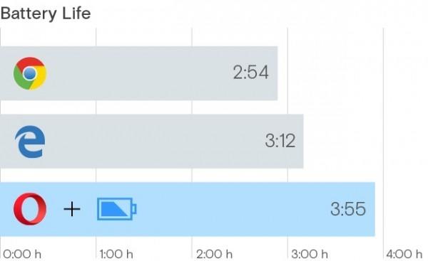 微软称Edge浏览器最节能:惨遭Opera打脸
