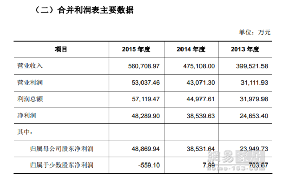 欧派财务数据曝光 2015营收56亿 橱柜衣柜占93.46%