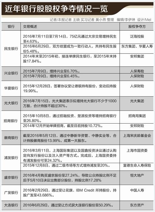 除泛海系抢筹民生银行等之外,亦有人保财险在2015年底签署协议受让德银持有的华夏银行19.99%股份,交易总额在230亿元至257亿元之间。