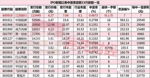 千万股民狂追江苏银行 顶格申购100%中签!